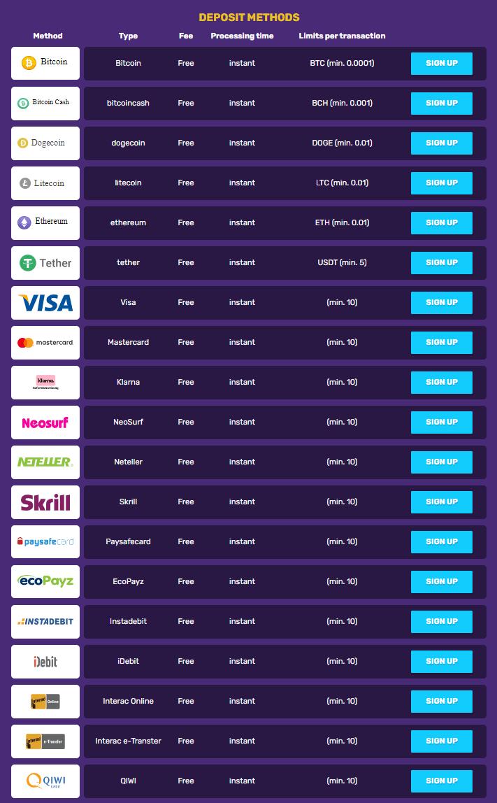 bitcoincasino.io deposit methods