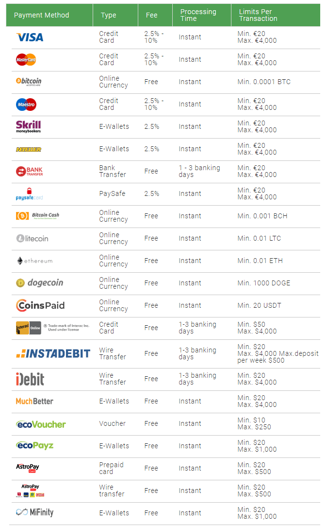 bitstarz casino deposit payment methods