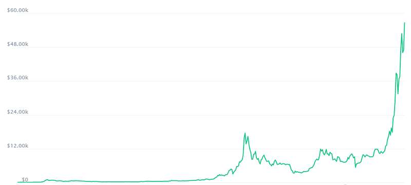 bitcoin price chart from 2013 to 2021